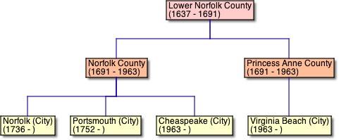 Lower Norfolk